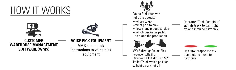 Diagram explaining step-by-step how the Raymond Pick2Pallet LED batch picking light system works.