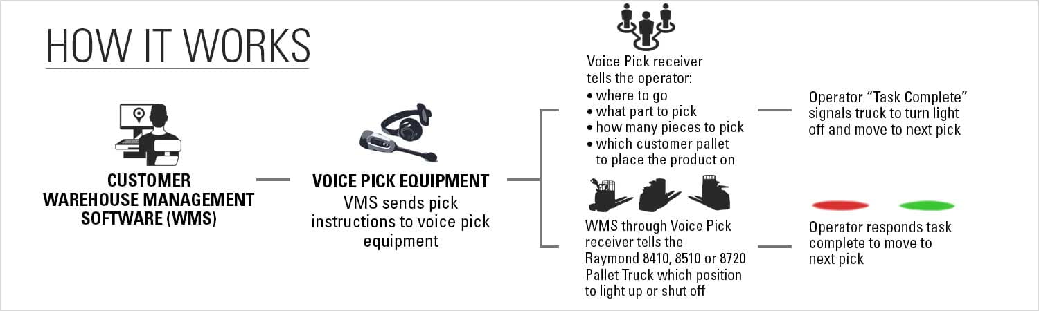 Diagram explaining step-by-step how the Raymond Pick2Pallet LED batch picking light system works.
