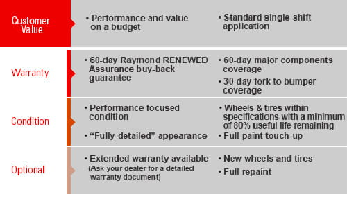 Raymond RENEWED Performance Certified Used Forklifts