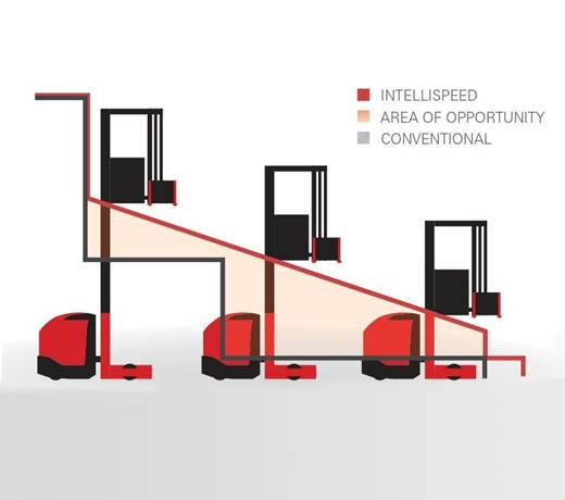 Raymond 9000 Series Swing Reach Truck Intellispeed
