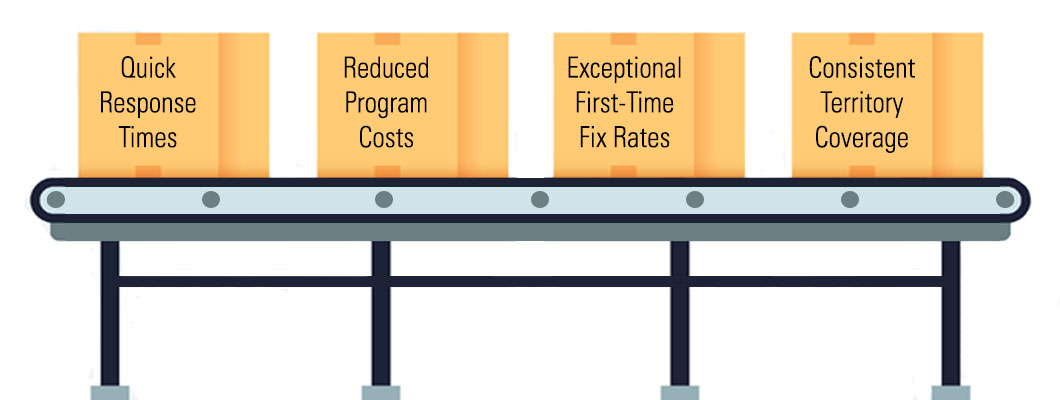 Our conveyor maintenance program offers quick response times, reduces costs, exceptional first-time fix rates and consistent territory coverage