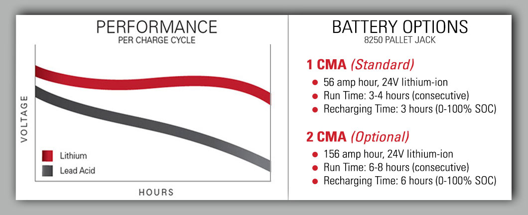 Line graph depicting the performance per charge cycle for the Raymond 8250 lithium ion pallet jack battery options